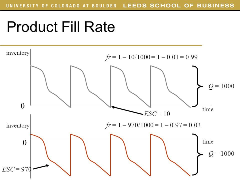 Product Fill Rate fr = 1 – 10/1000 = 1 – 0.01 = 0.99 Q = 1000 ESC = 10