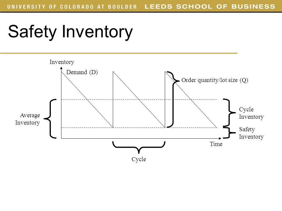 Safety Inventory Inventory Demand (D) Order quantity/lot size (Q)