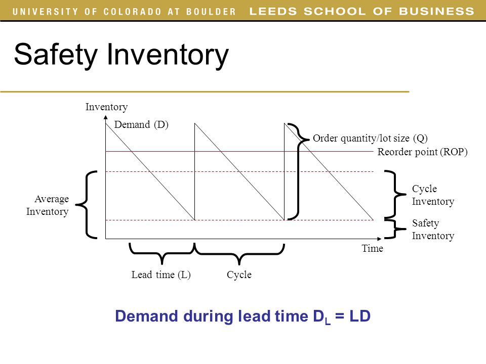 Demand during lead time DL = LD