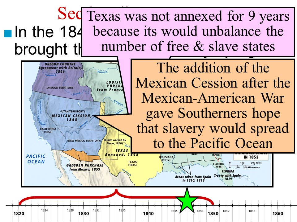 Sectionalism: 1820-1850 Texas was not annexed for 9 years because its would unbalance the number of free & slave states.
