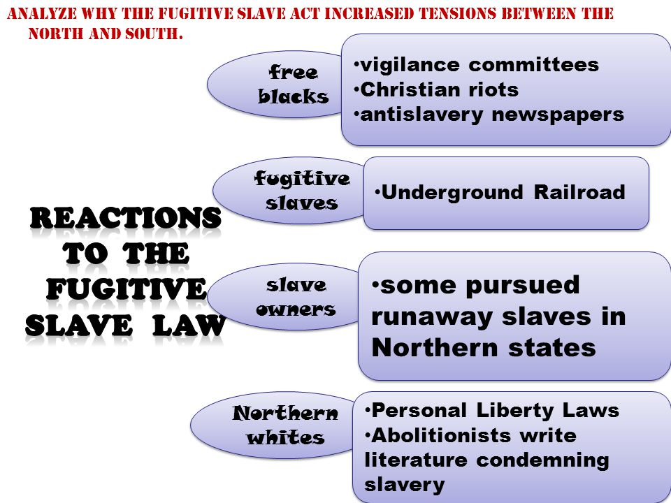 Reactions to the Fugitive Slave law