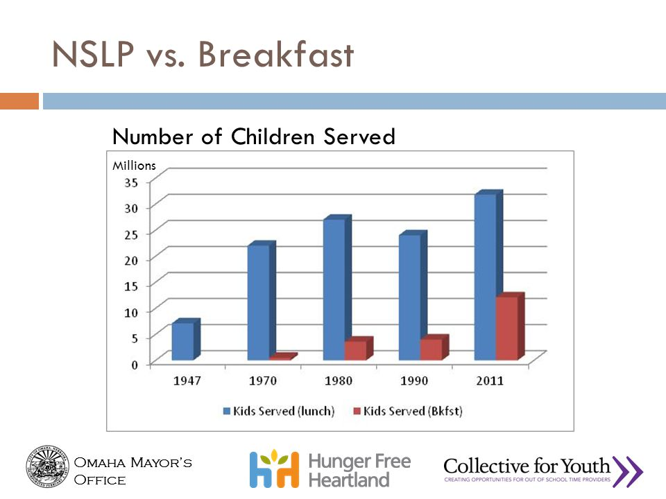 NSLP vs. Breakfast Number of Children Served
