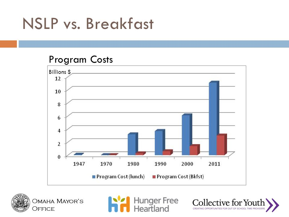 NSLP vs. Breakfast Program Costs Breakfast Participation / Cost
