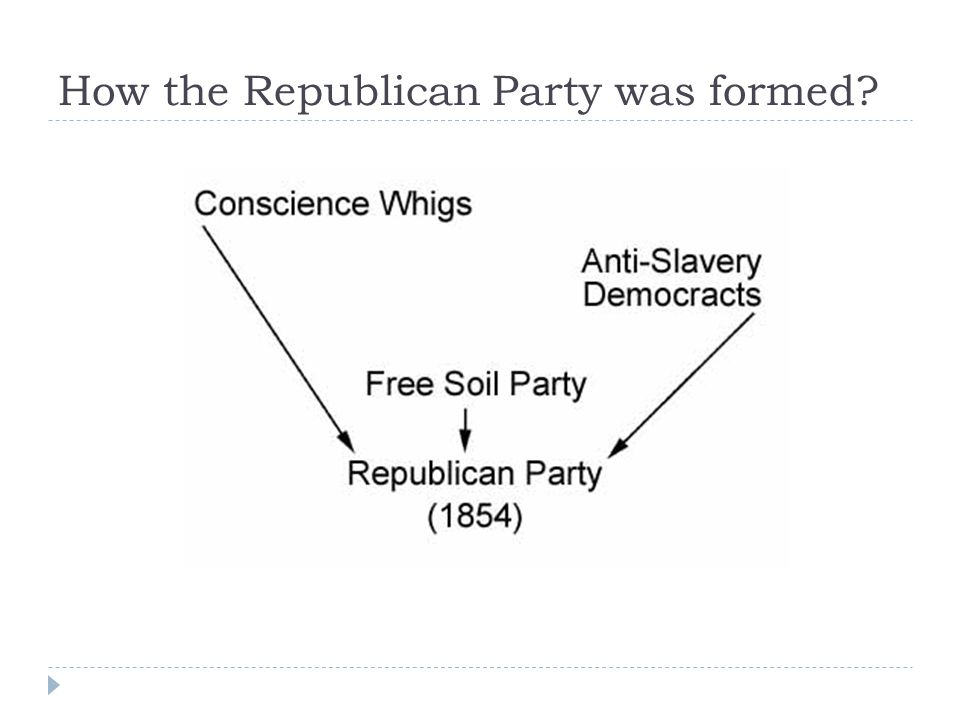 How the Republican Party was formed