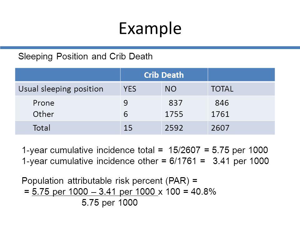 Example Sleeping Position and Crib Death Crib Death