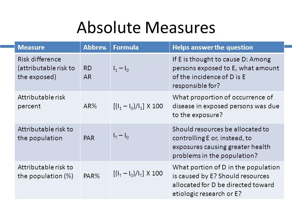 Absolute Measures Measure Abbrev. Formula Helps answer the question