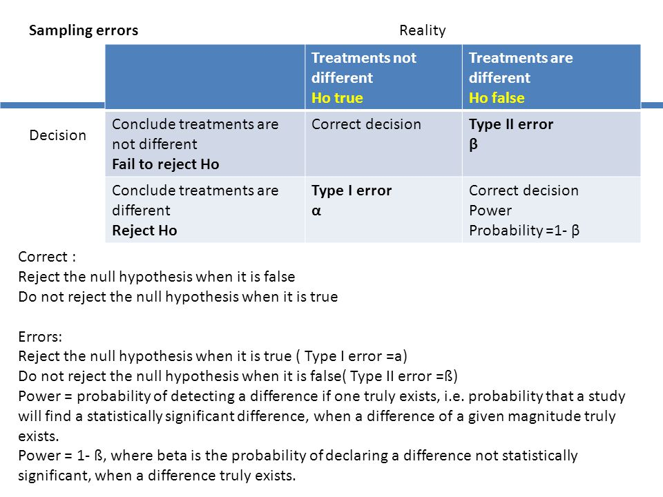 Sampling errors Reality. Treatments not different. Ho true. Treatments are different. Ho false.