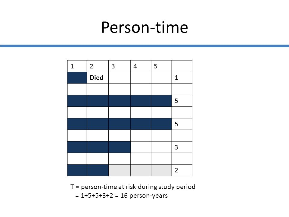 Person-time 1 2 3 4 5 Died T = person-time at risk during study period