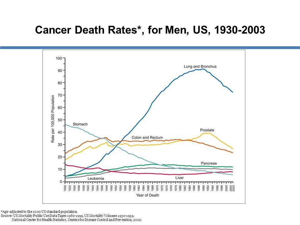 Cancer Death Rates*, for Men, US, 1930-2003