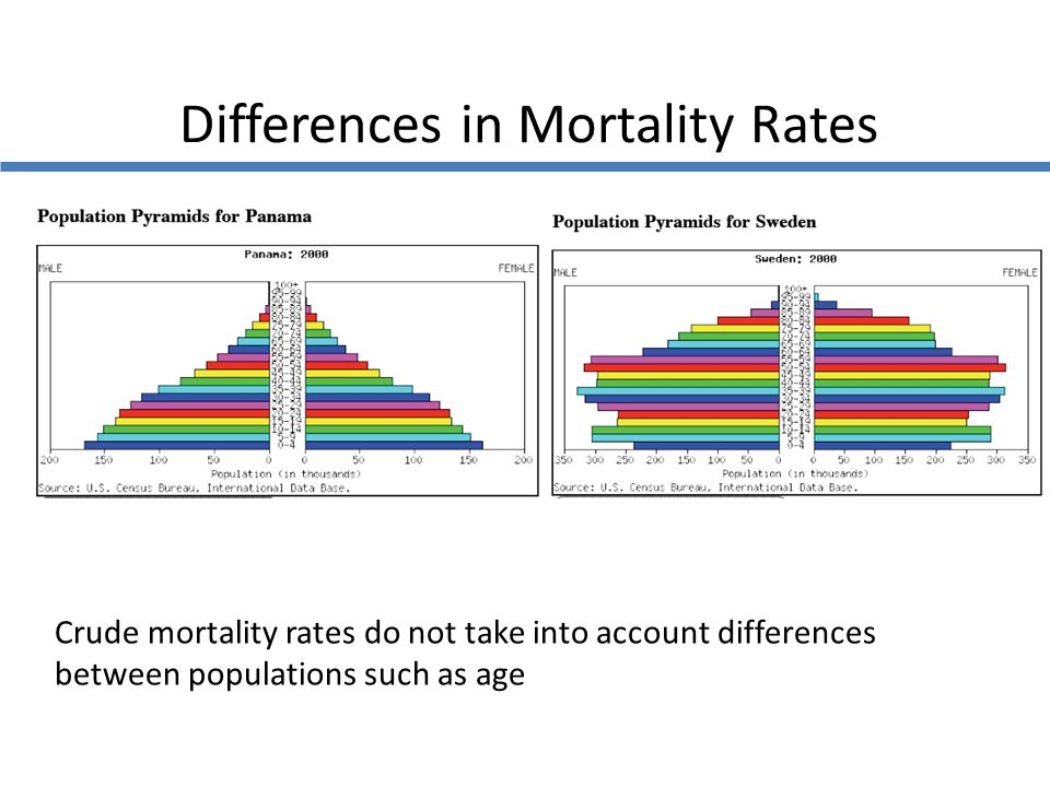 Differences in Mortality Rates