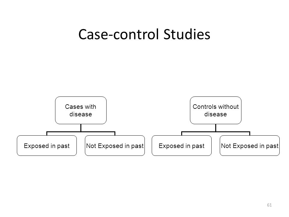Case-control Studies Cases with disease Exposed in past