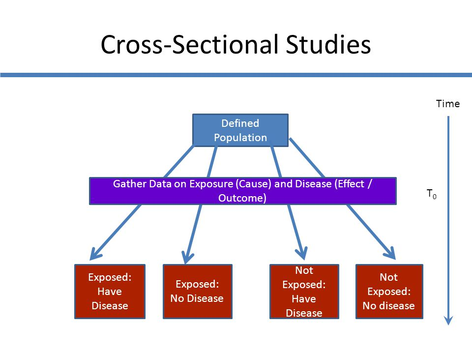 What Is A Cross-sectional Study? - ReliaWire