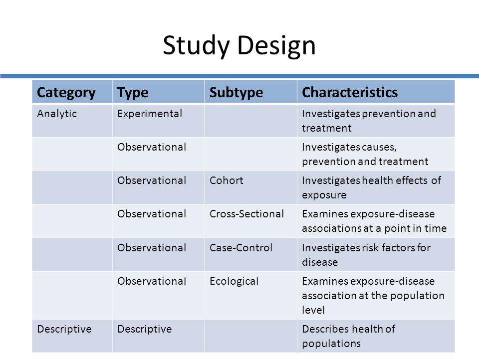Study Design Category Type Subtype Characteristics Analytic