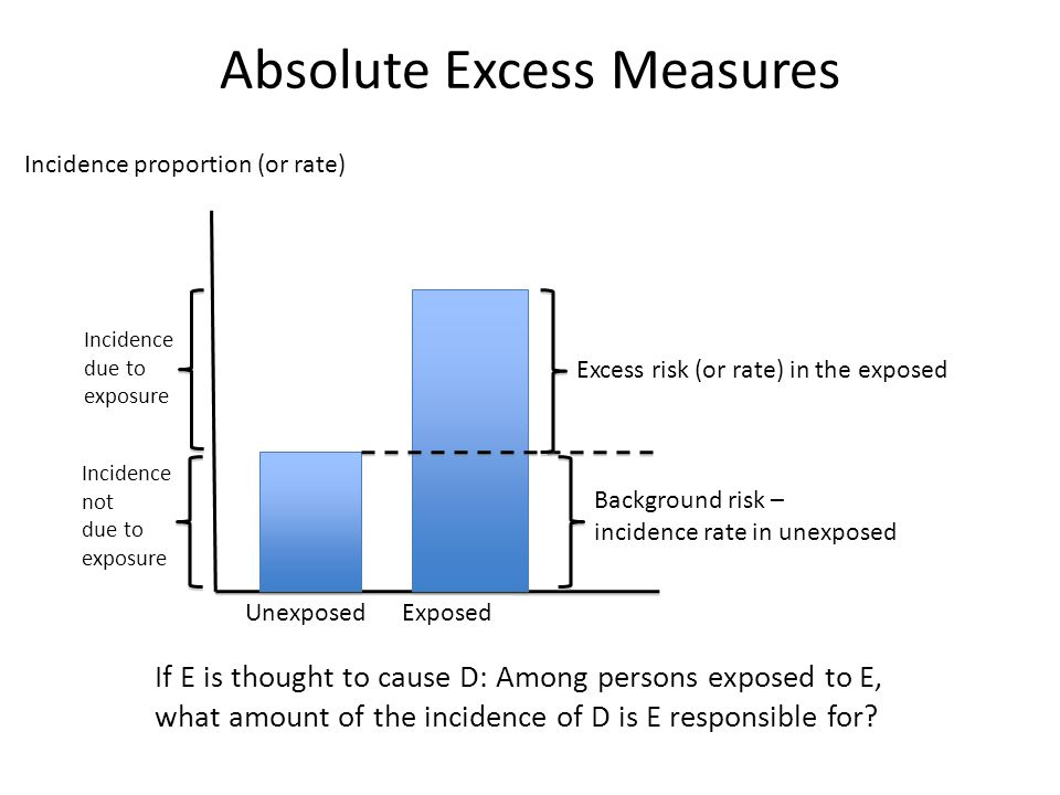 Absolute Excess Measures