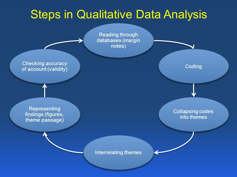Steps in Qualitative Data Analysis