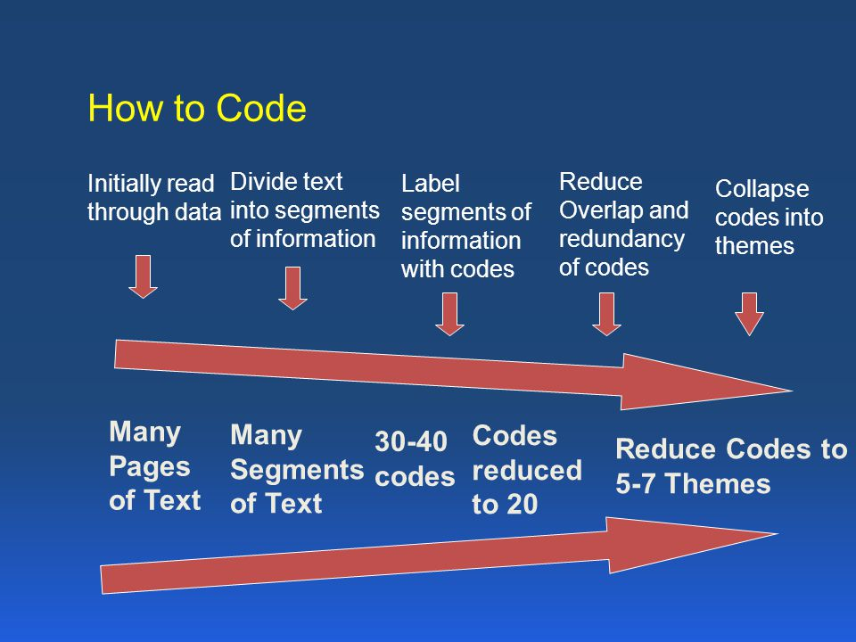 How to Code Many Many Codes 30-40 Pages Reduce Codes to Segments