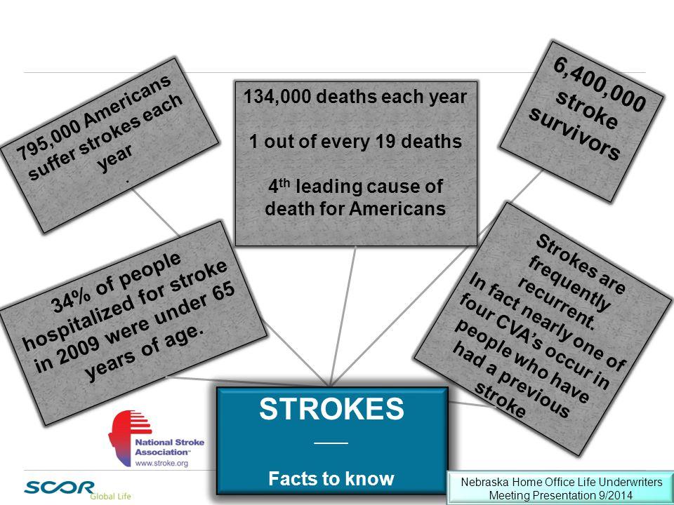 STROKES ECG Puzzler 6,400,000 stroke survivors