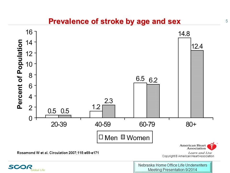 Prevalence of stroke by age and sex