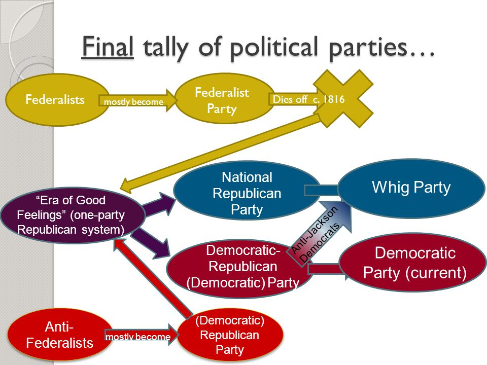 Final tally of political parties…