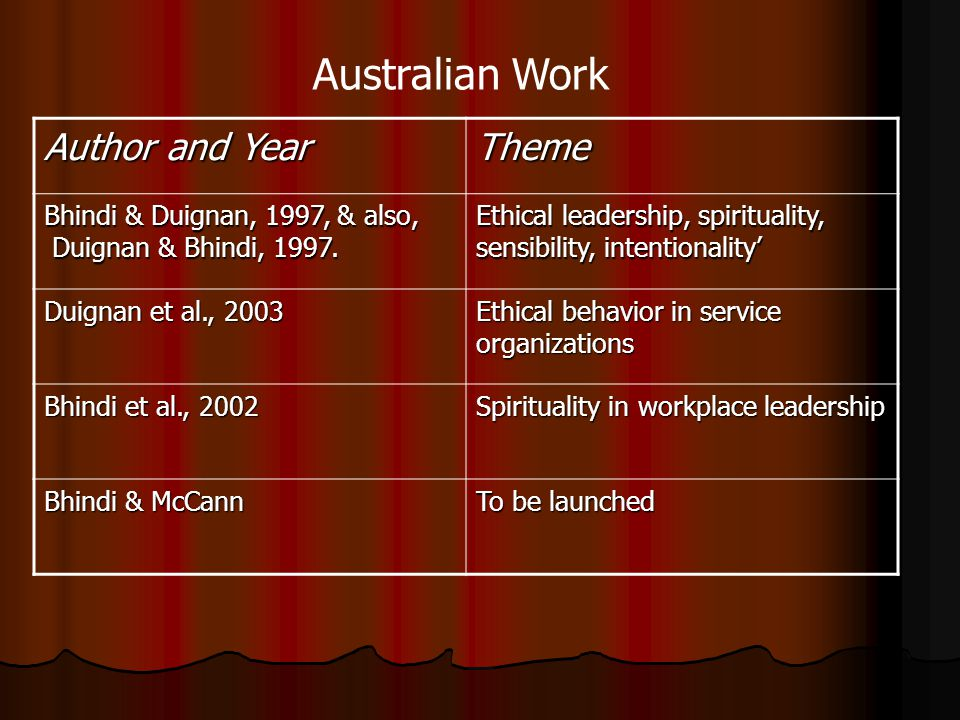 Australian Work Author and Year Theme