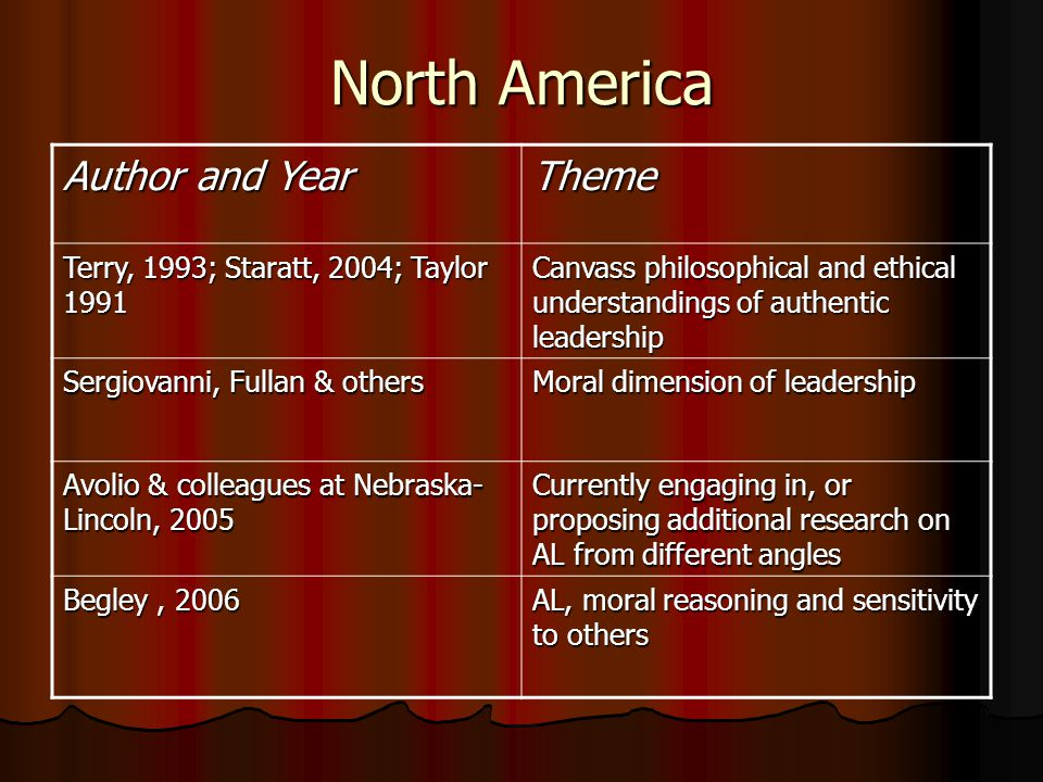 North America Author and Year Theme