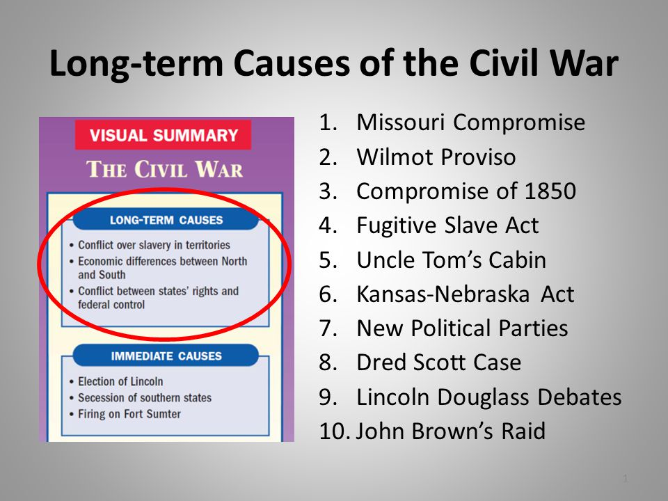Timeline of events leading to the American Civil War