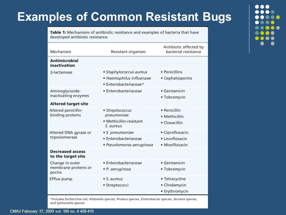 Examples of Common Resistant Bugs