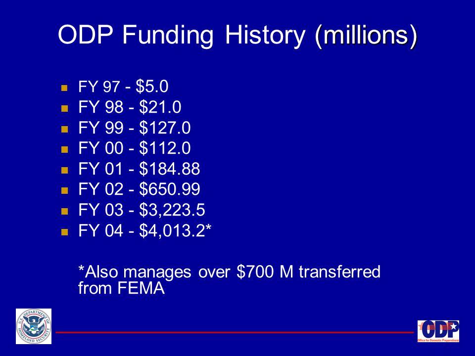 ODP Funding History (millions)