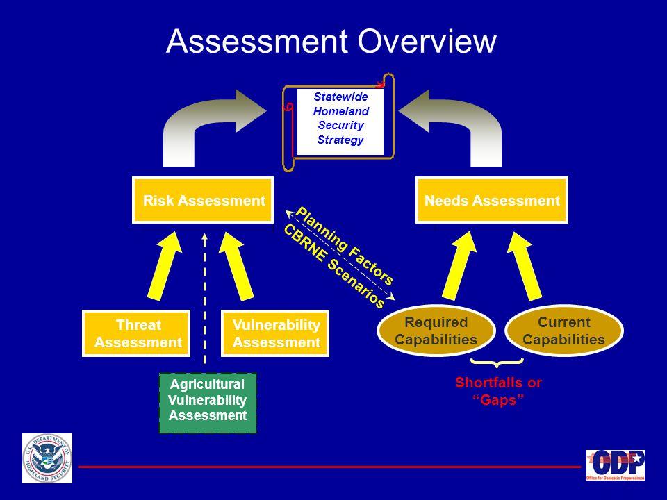 Agricultural Vulnerability Assessment