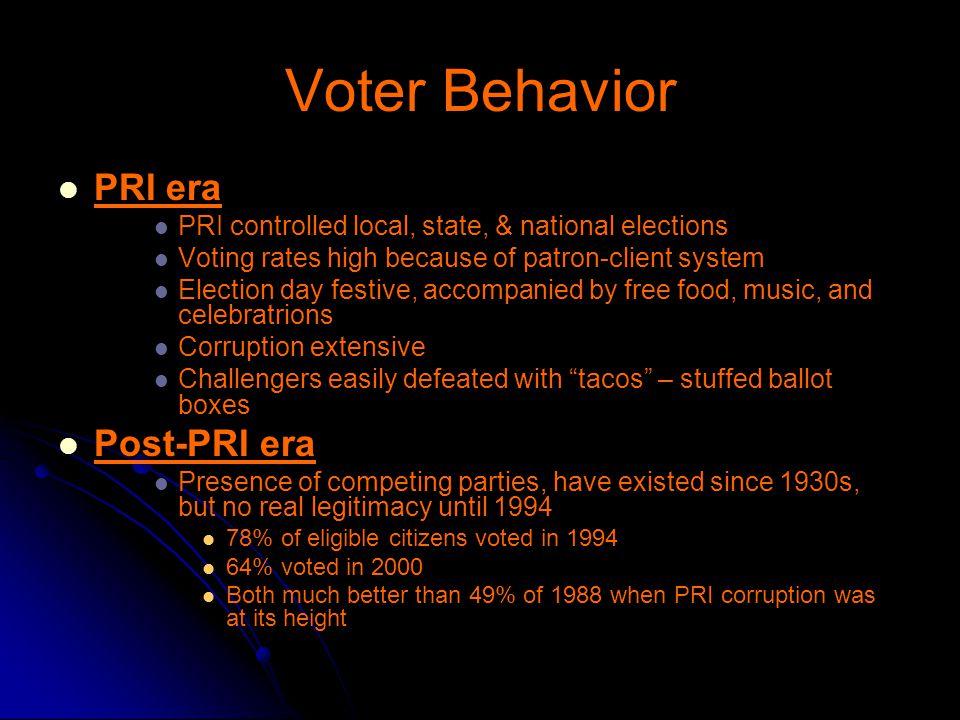 Voter Behavior PRI era Post-PRI era