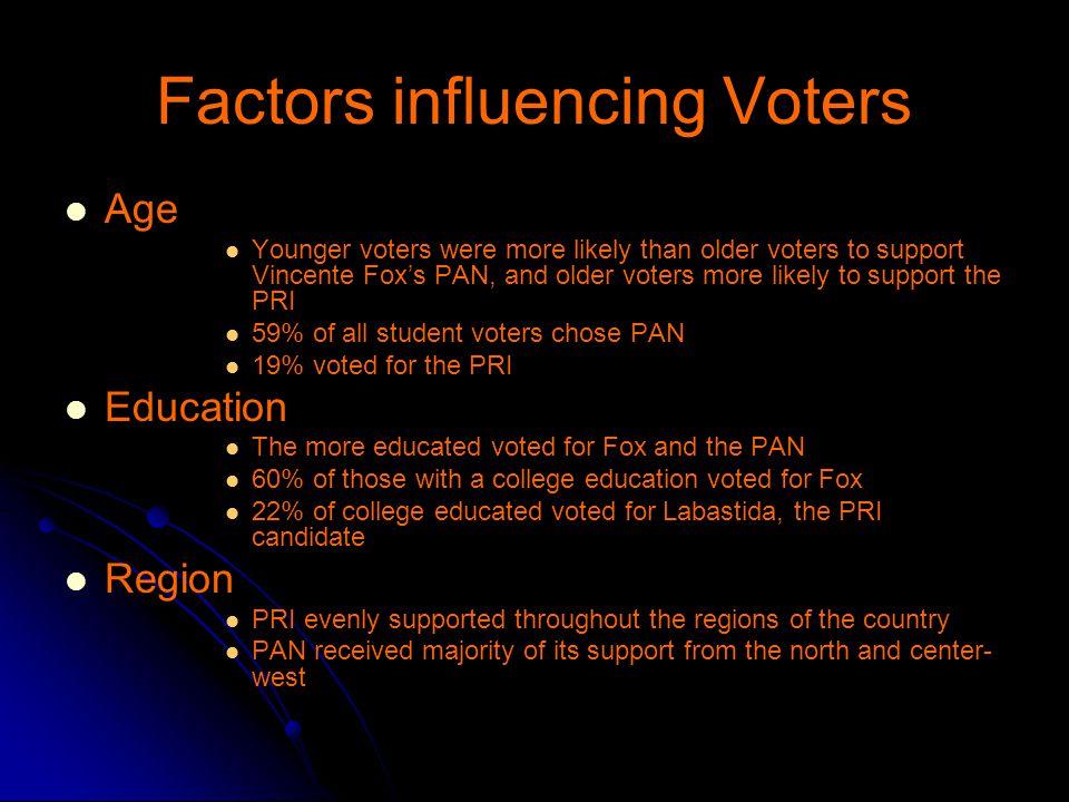 Factors influencing Voters