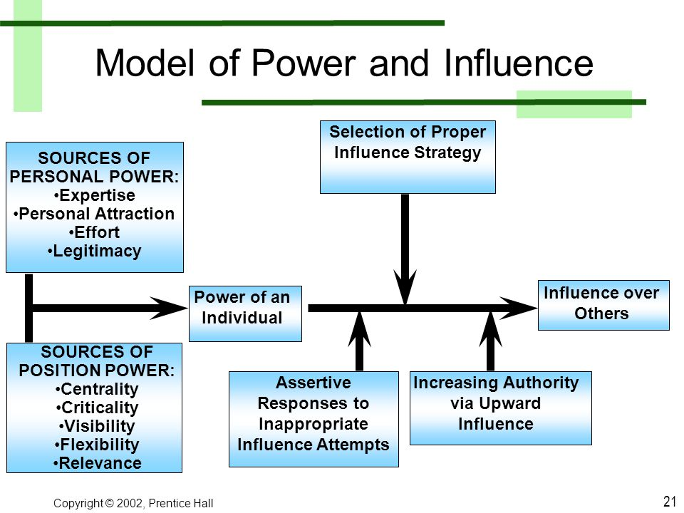Model of Power and Influence