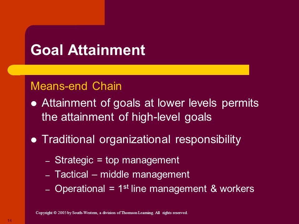 Goal Attainment Means-end Chain
