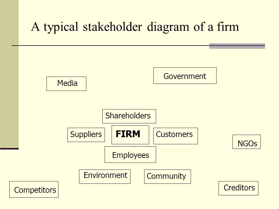 A typical stakeholder diagram of a firm