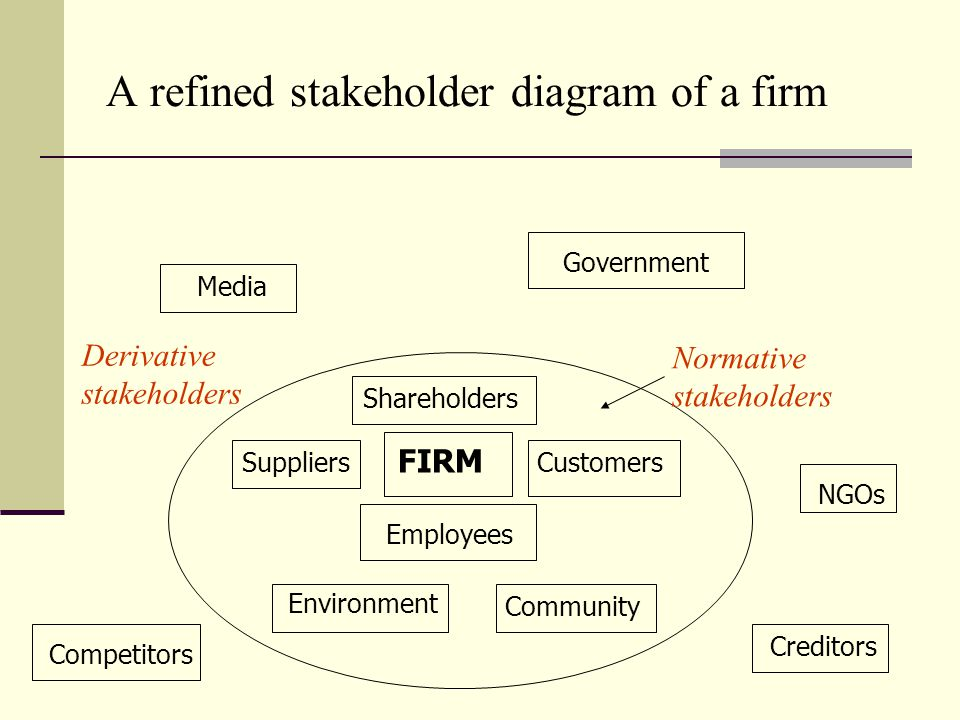 A refined stakeholder diagram of a firm