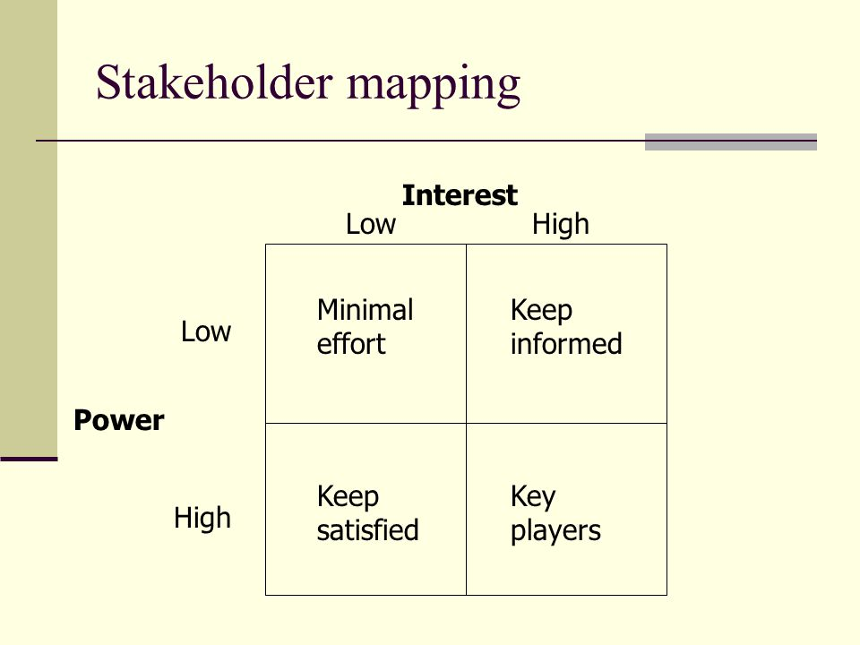 Stakeholder mapping Interest Low High Minimal effort Keep informed Low