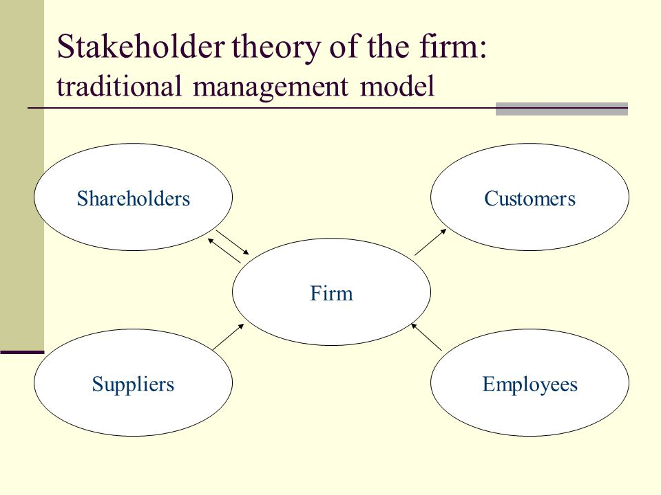 Stakeholder theory of the firm: traditional management model