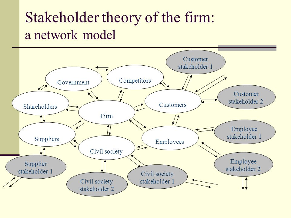 nike stakeholder theory A stakeholder is a party that has an interest in a company and can either affect or be affected by the business the primary stakeholders in a typical corporation are its investors , employees.