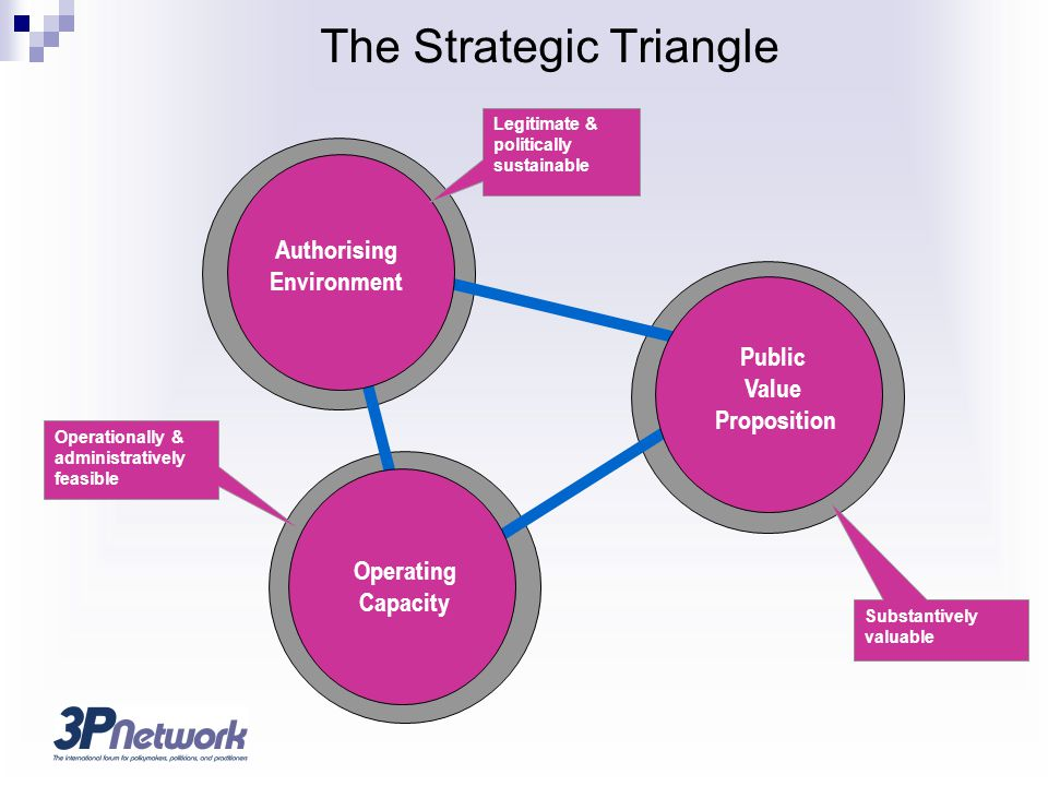The Strategic Triangle