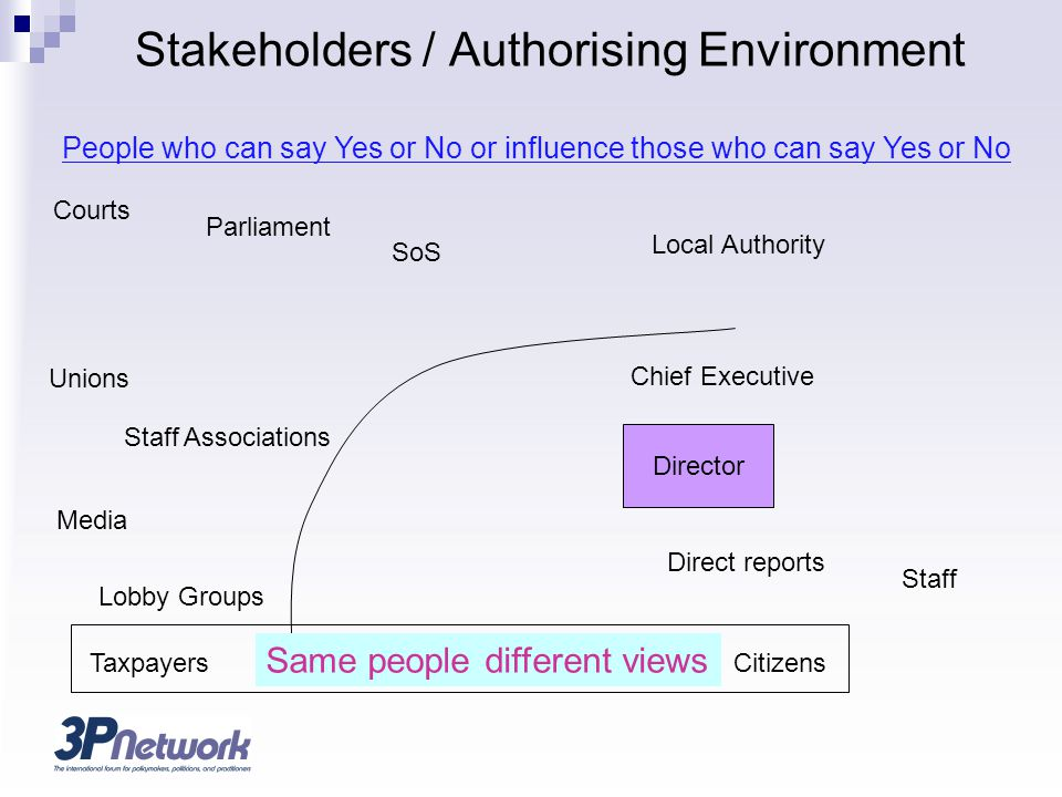 Stakeholders / Authorising Environment