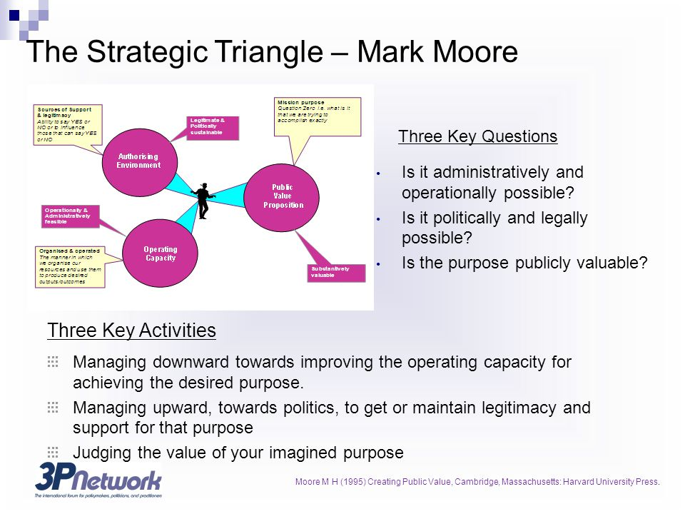 The Strategic Triangle – Mark Moore