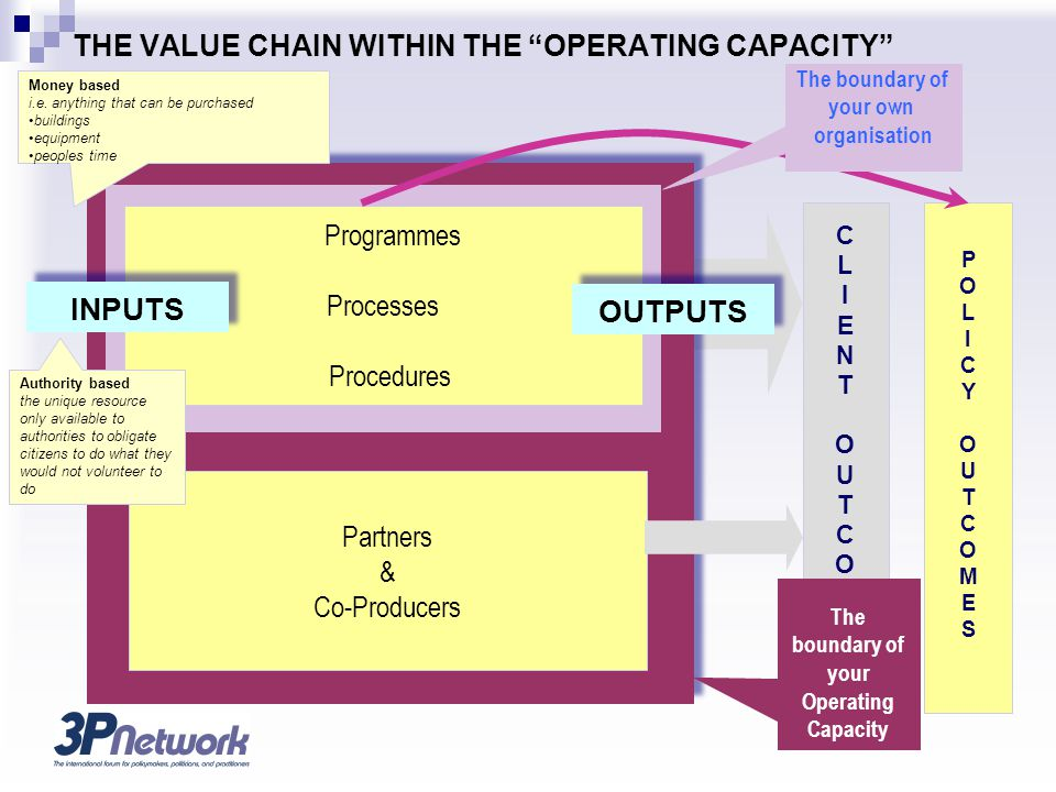 THE VALUE CHAIN WITHIN THE OPERATING CAPACITY