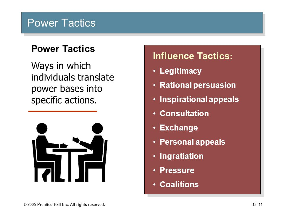 Preferred Power Tactics by Influence Direction