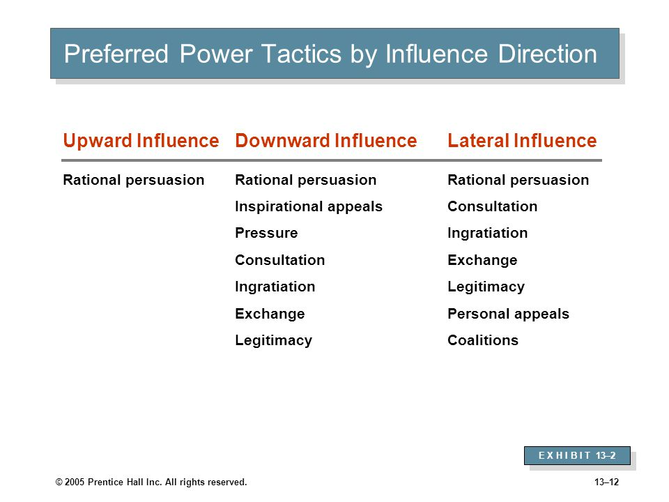 Factors Influencing the Choice and Effectiveness of Power Tactics