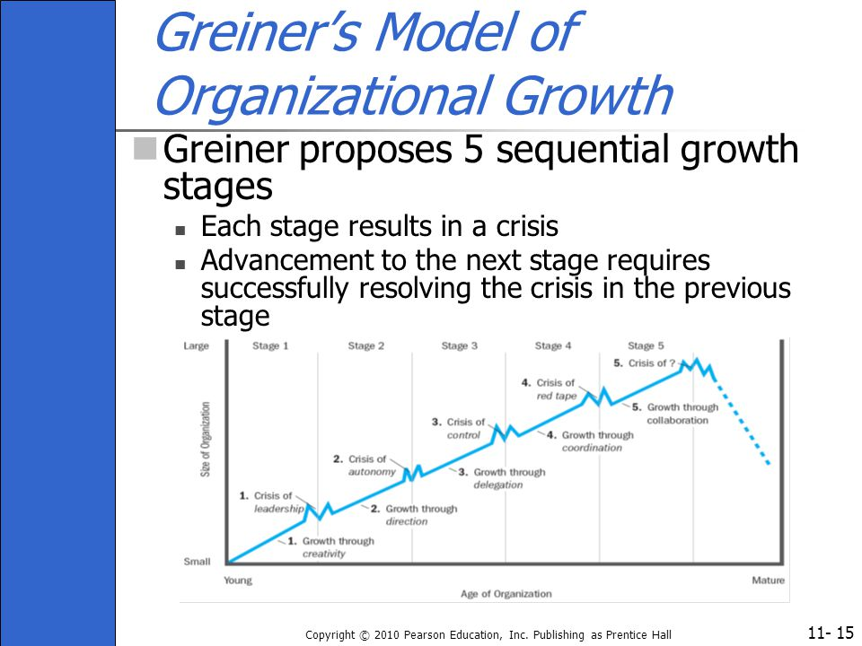 Greiner's Model of Organizational Growth