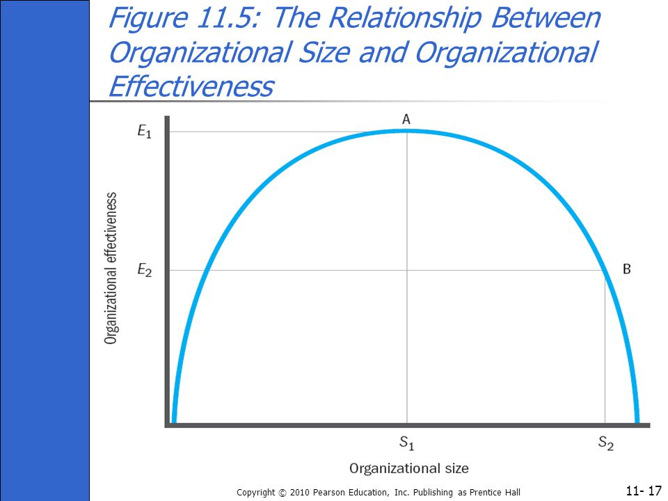 Figure 11.5: The Relationship Between Organizational Size and Organizational Effectiveness