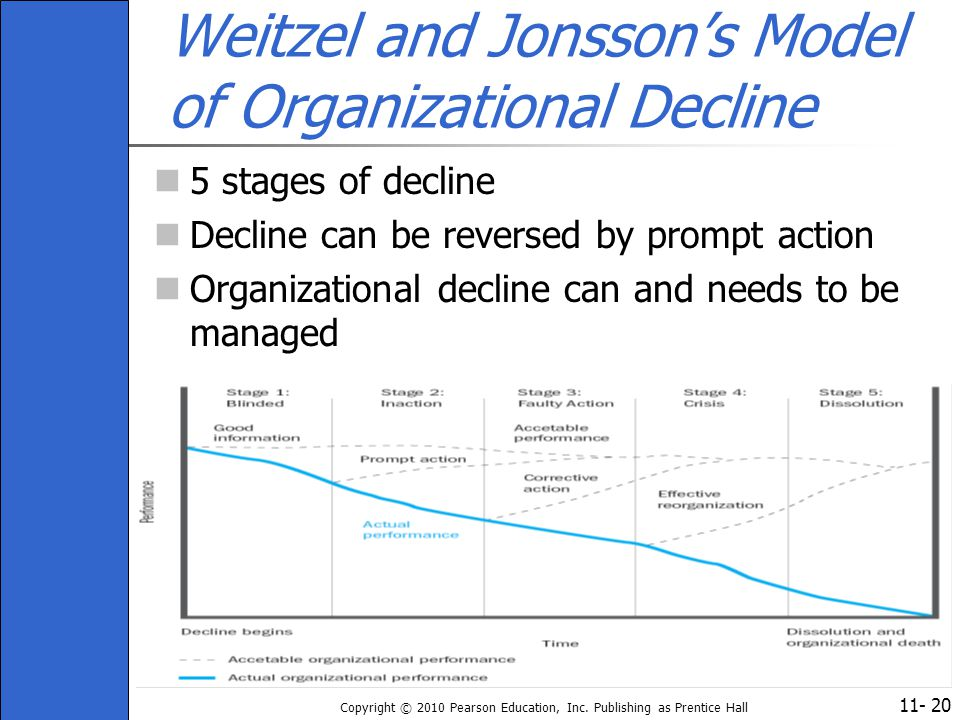 Weitzel and Jonsson's Model of Organizational Decline