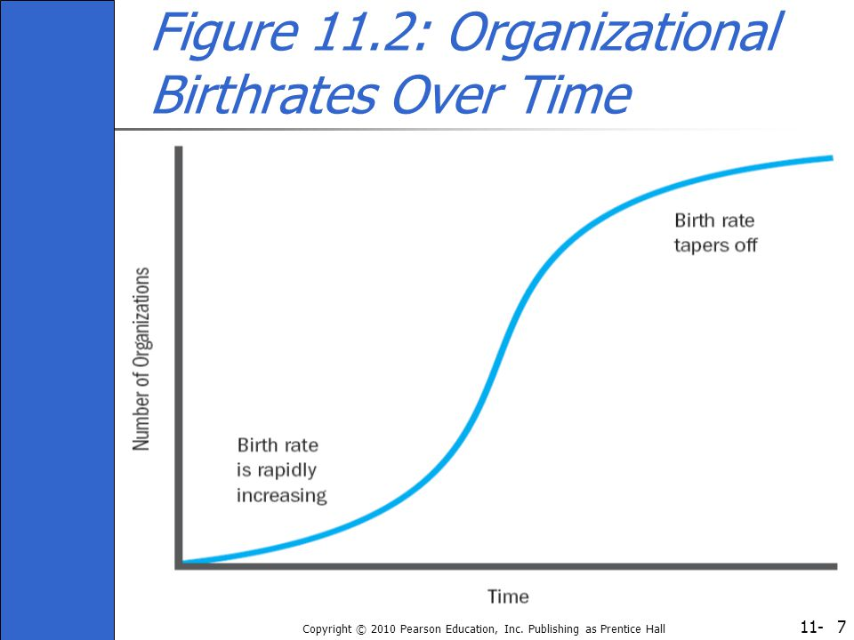 Figure 11.2: Organizational Birthrates Over Time