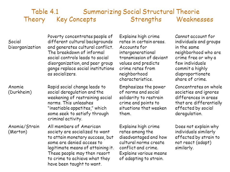 Table 4.1 Summarizing Social Structural Theorie