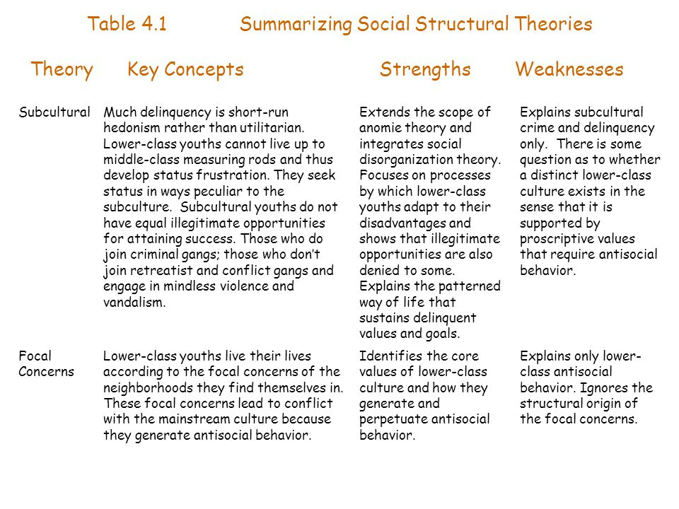 Table 4.1 Summarizing Social Structural Theories